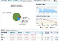 SEO案例:小站从搜索引擎年入一亿IP
