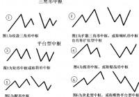 奔走型中枢、三角形中枢及缠论动力学