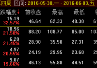 QQ群第四周股票