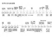 中国历史思维导图