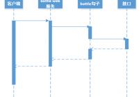 一天学会Python Web框架(九)数据库后台登陆