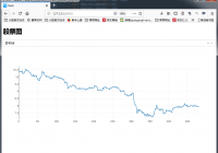 Python数据可视化工具Dash