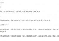 开发(四)列表网开发