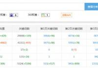 密码保护:一个日IP3万+的网站