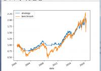 利用python测试volatility策略
