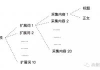 SEO如何处理采集内容(3)